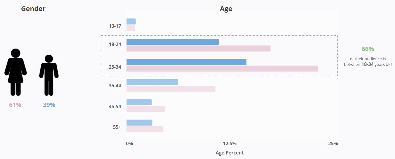 Little Baby Bum - YouTube Demographics