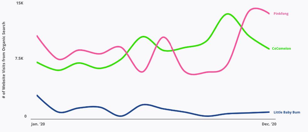 Number of  website visits