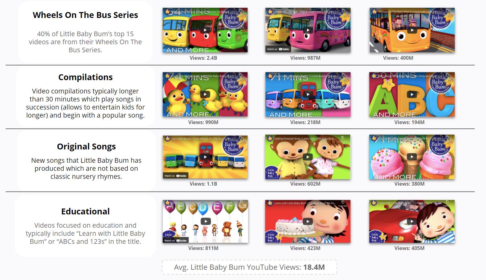 Little Baby Bum - YouTube  - Top Content Buckets