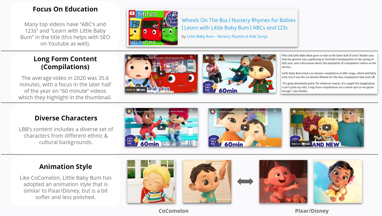 Little Baby Bum - What Little Baby Bum focuses on when making contents