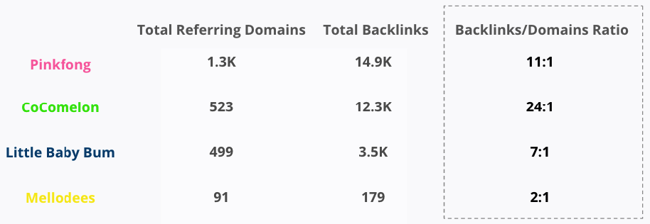 Top Referring Domains