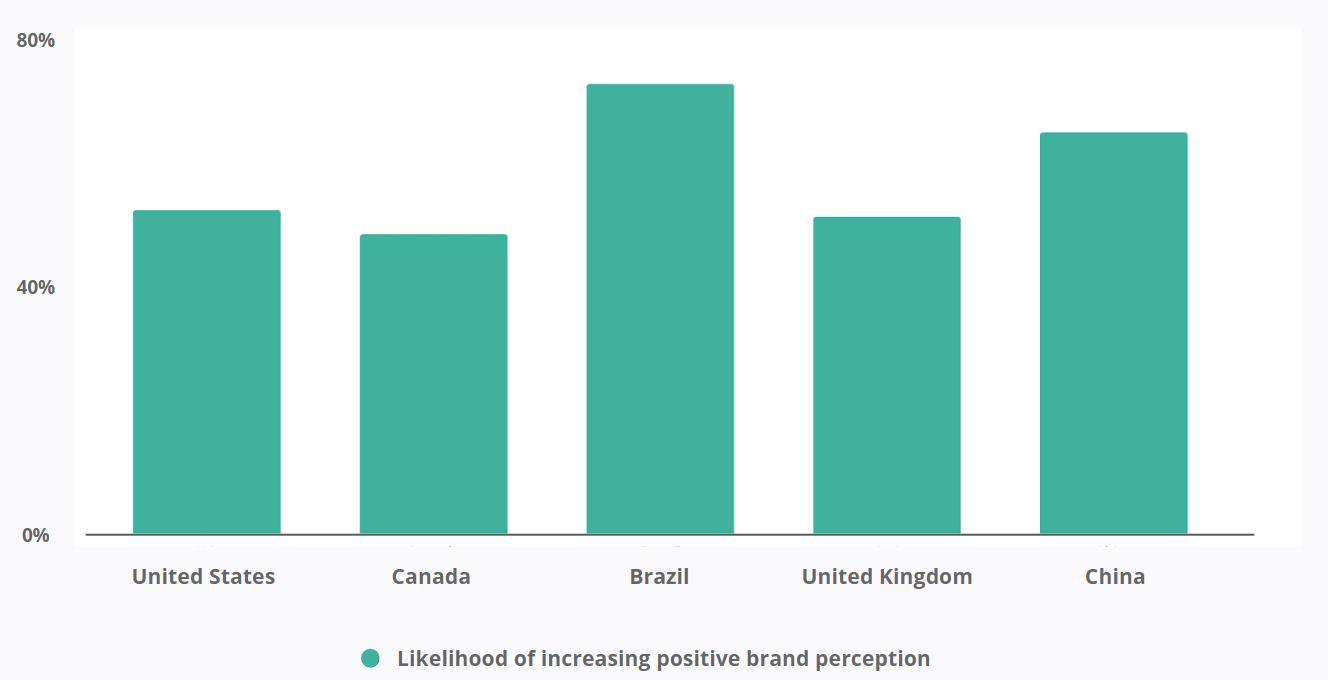 Likelihood of increasing positive brand perception