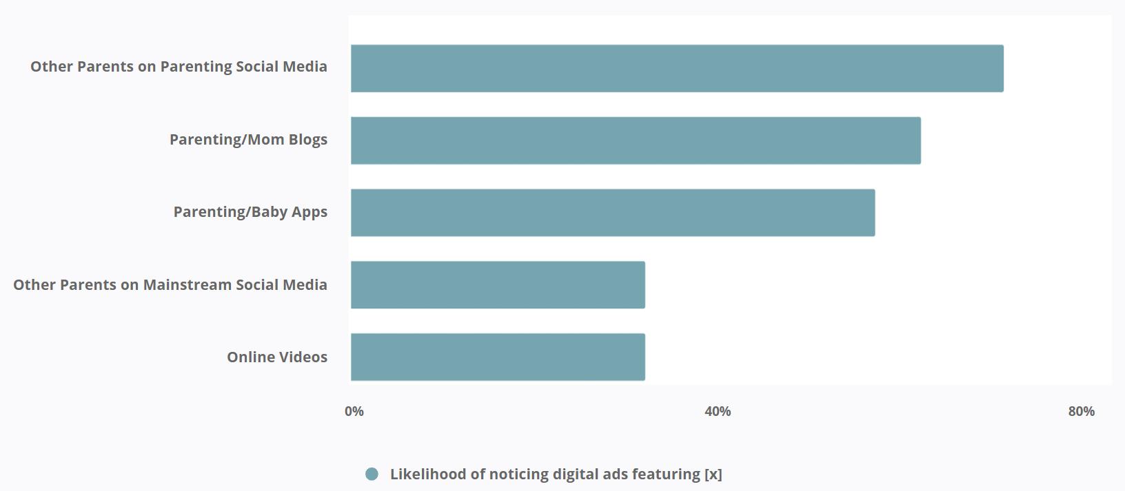 Likelihood of noticing digital ads featuring [x]