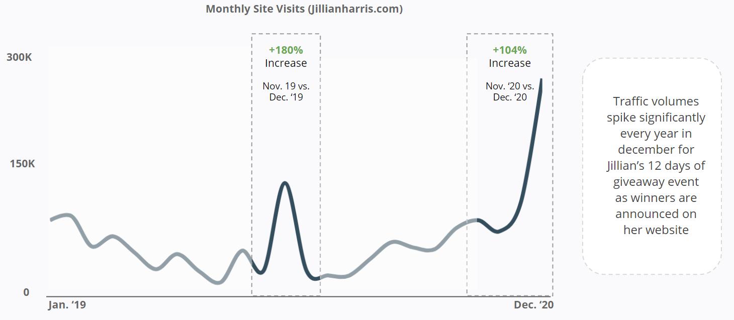 Jillian Harris - Monthly Site Visits - jillianharris.com