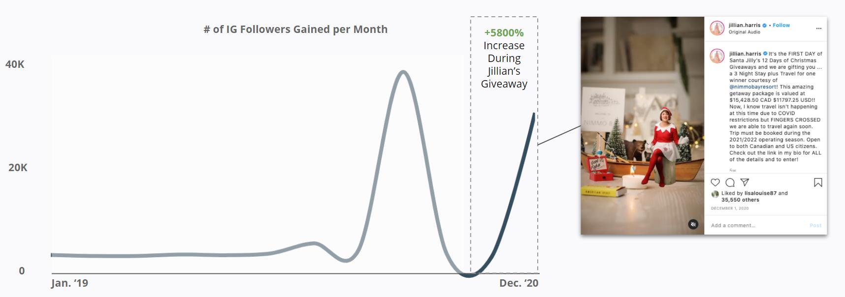 Jillian Harris - # of IG Followers Gained per Month
