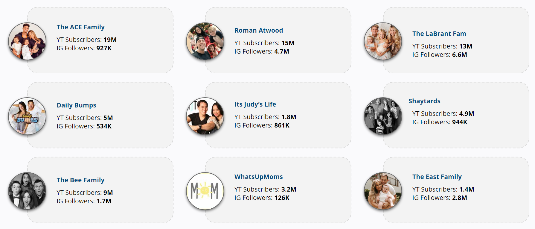 Top mommy,dad, family influencers for potential partnership opportunities