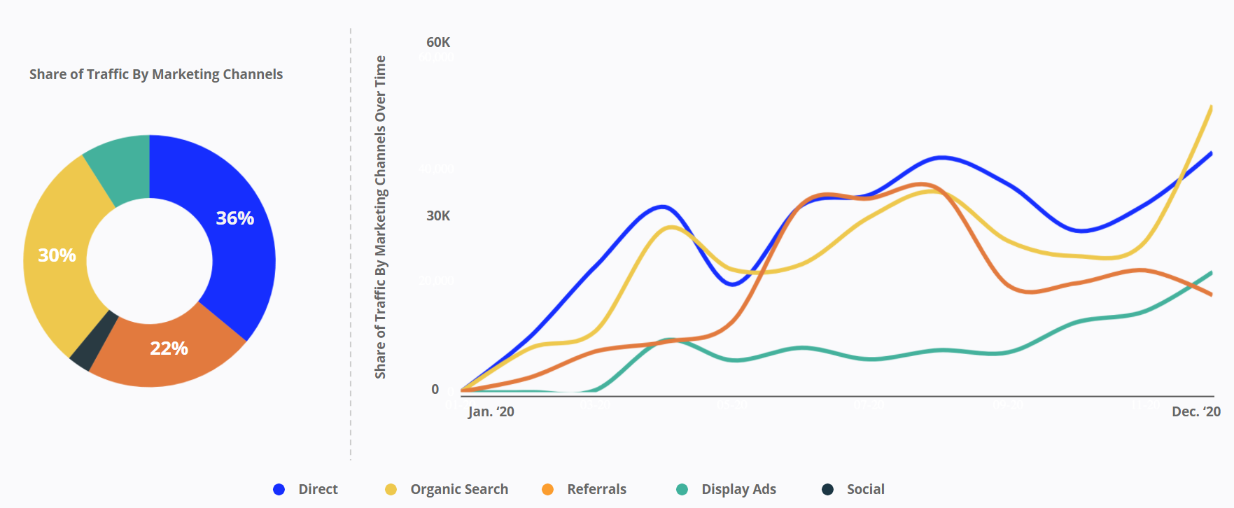 Vaay - Share of Traffic by Marketing Channels