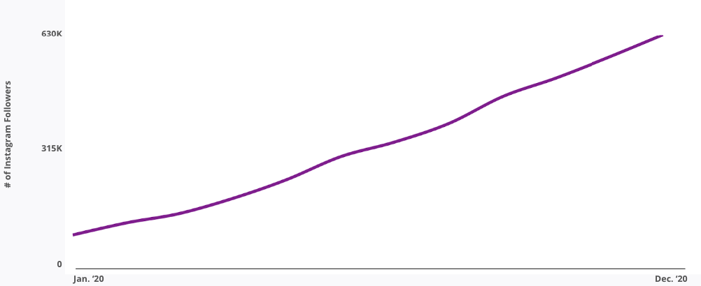 Number of Instagram Followers