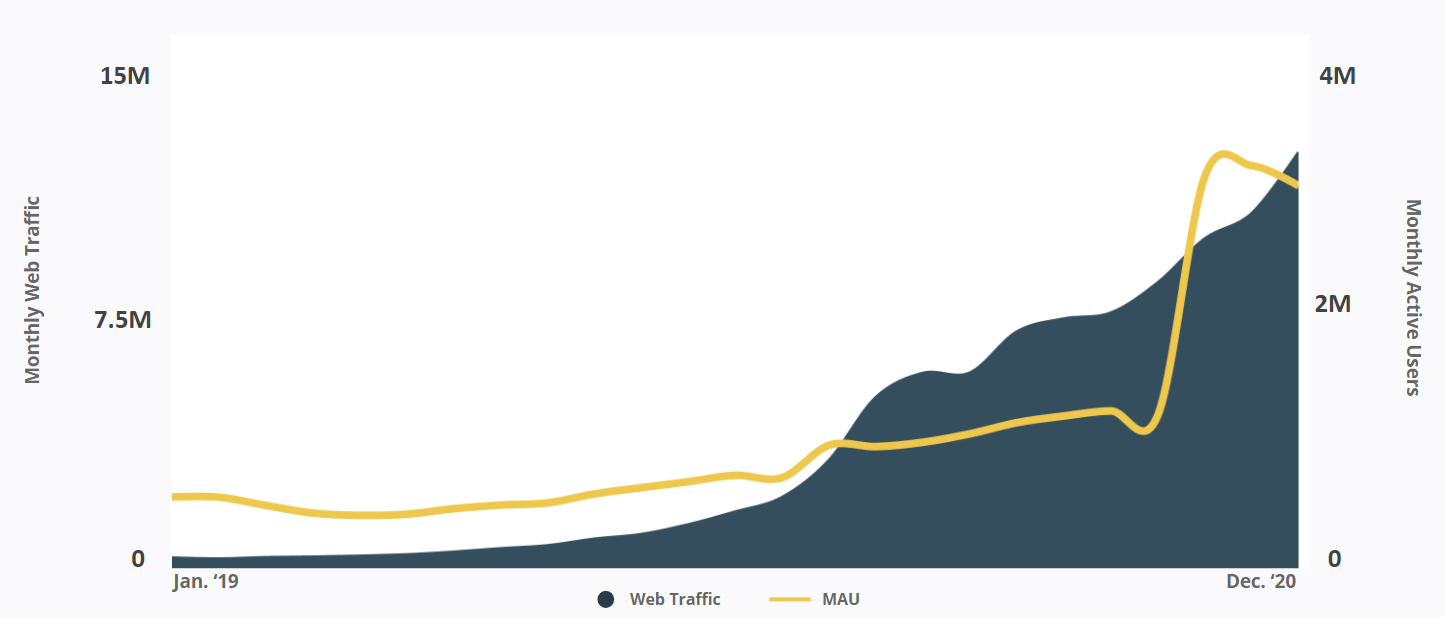 TikTok - Canada - Monthly Web Traffic - Monthly Active Users