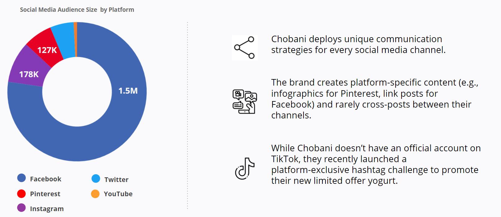 Chobani - Social Media Audience by Platform