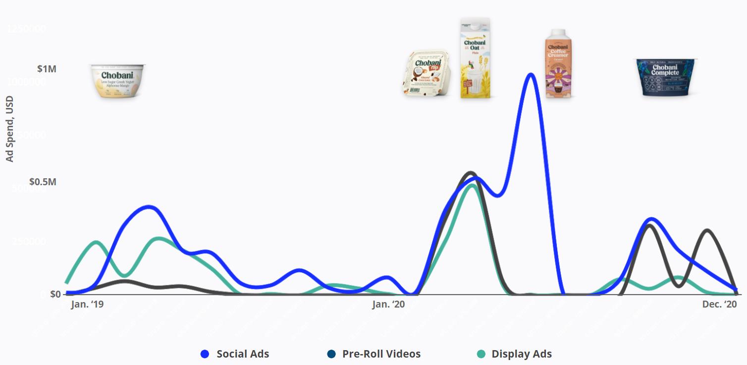 Chobani - Product Ads