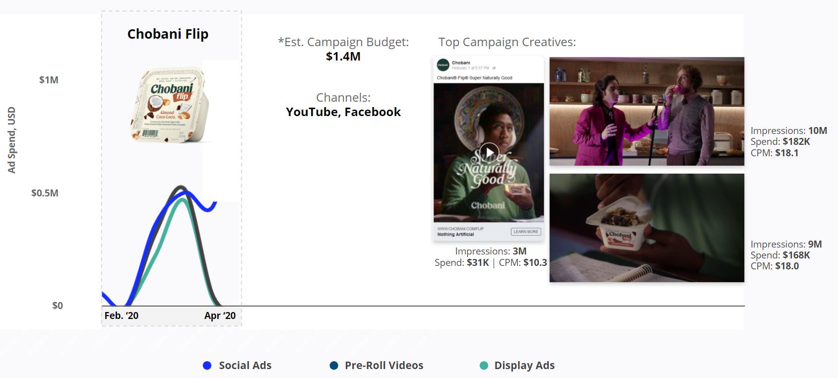 Chobani Flip - Top Campaign Creatives