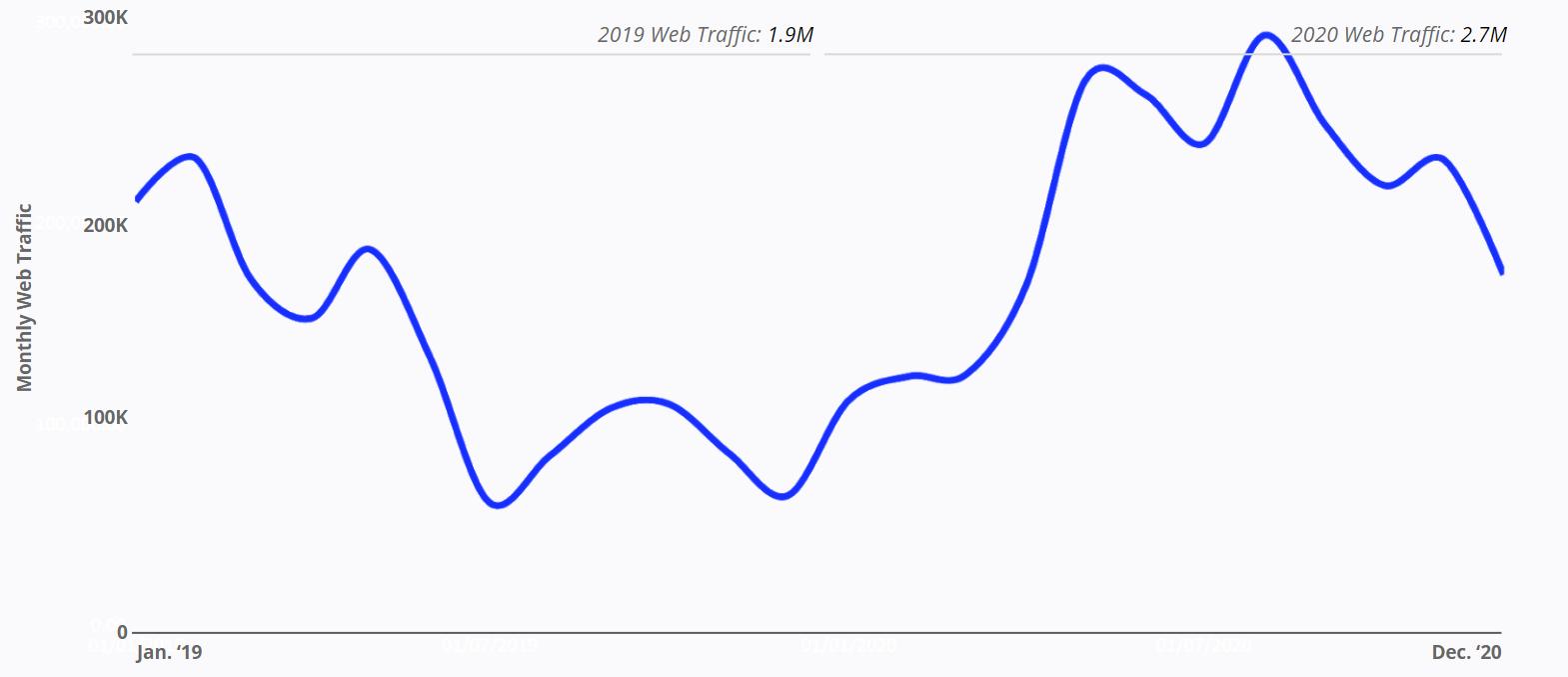 Chobani - Monthly Web Traffic