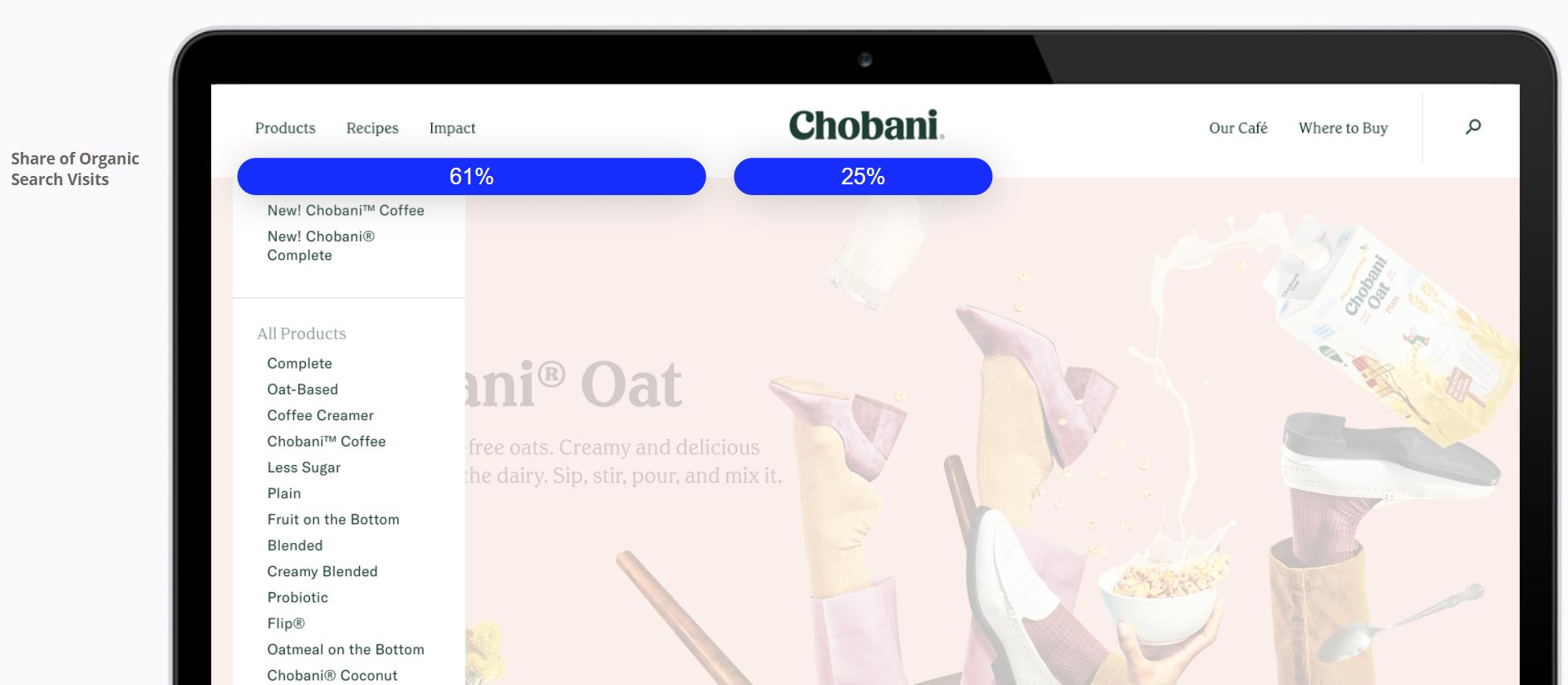 Chobani - Share of Organic Search Visits