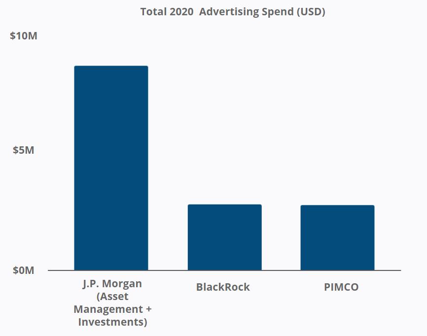 J.P. Morgan - Total 2020 Advertising Spend