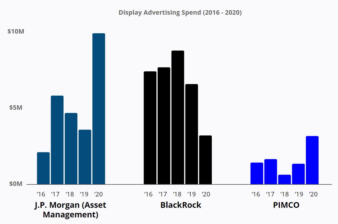 J.P. Morgan - Display Advertising Spend
