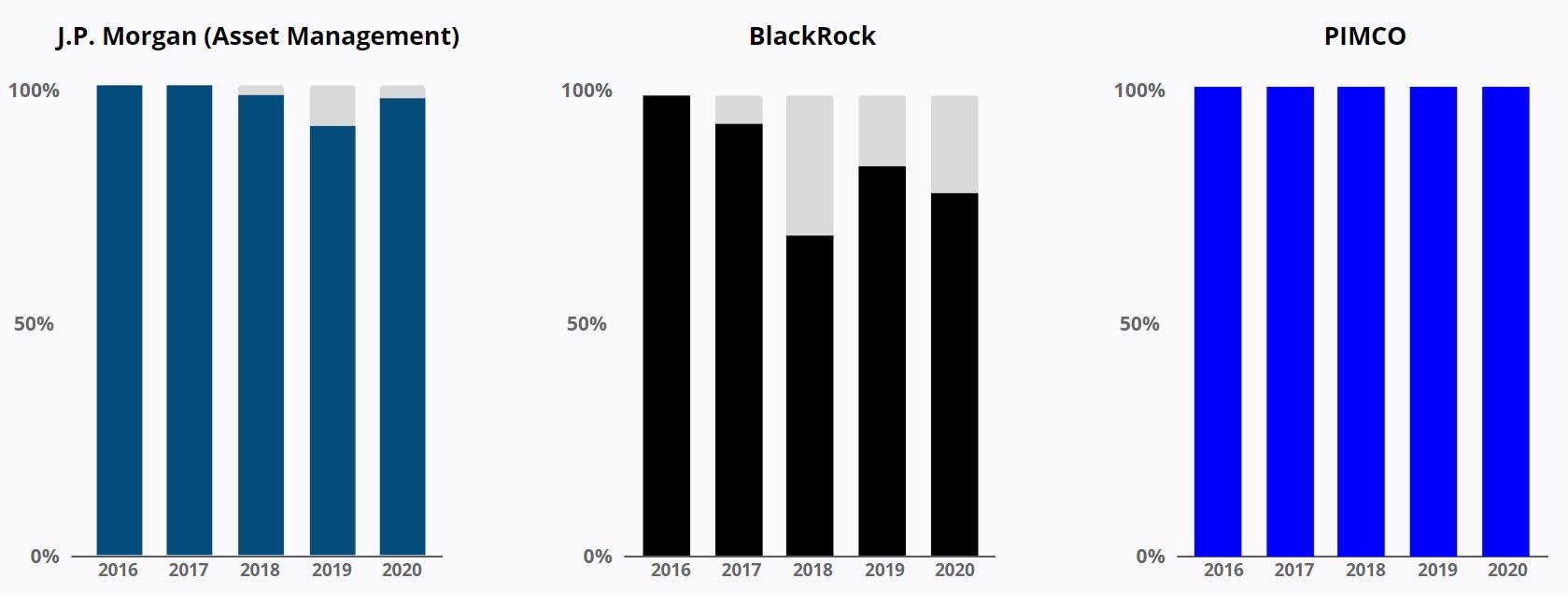 Display Ads Share - J.P. Morgan - Blackrock - PIMCO