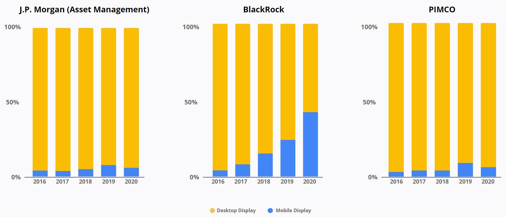 Desktop Display Ads Share - J.P. Morgan - Blackrock - PIMCO