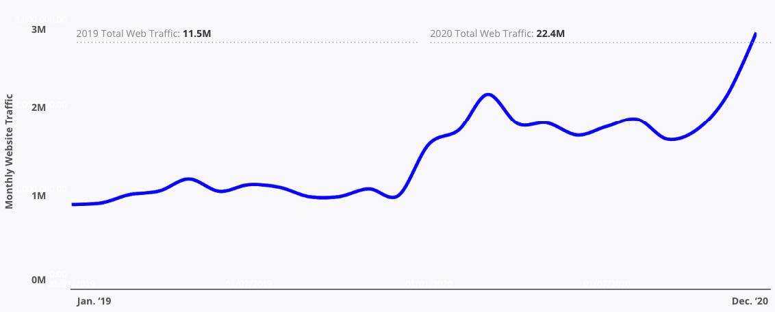 Monthly Website Traffic