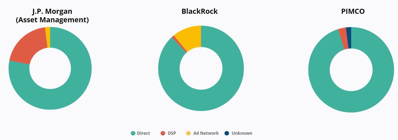 Top Purchasing Channel - J.P. Morgan - Blackrock - PIMCO