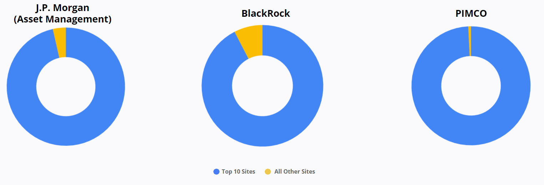 Top 10 Publisher Sites - J.P. Morgan - Blackrock - PIMCO