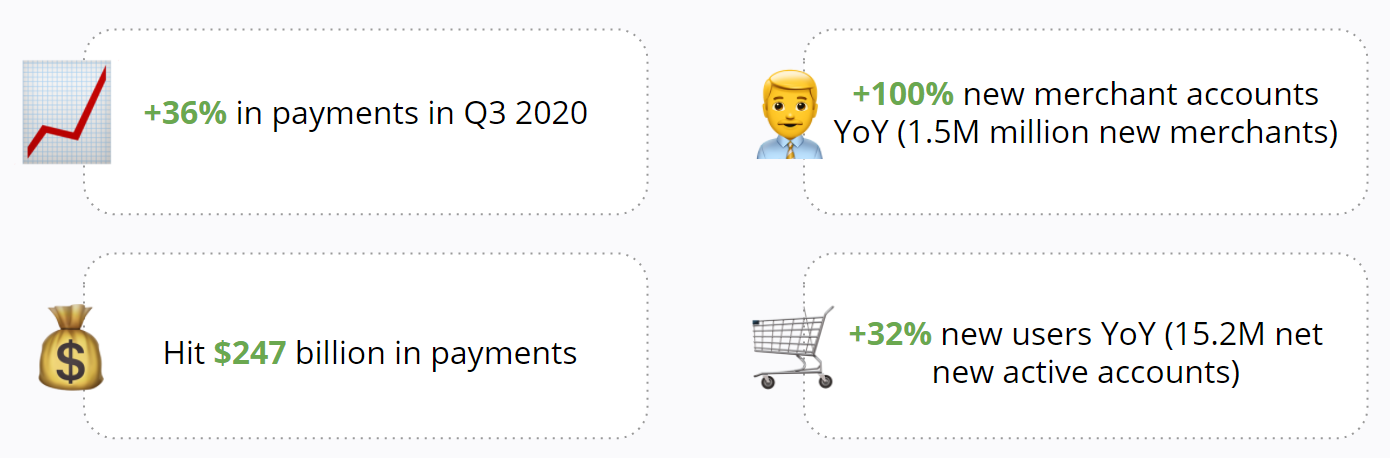Paypal - Record Breaking Quarter - Q3 2020