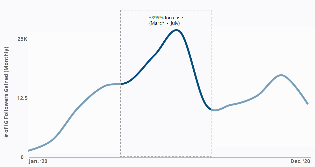 Paypal - # of IG Followers Gained Monthly
