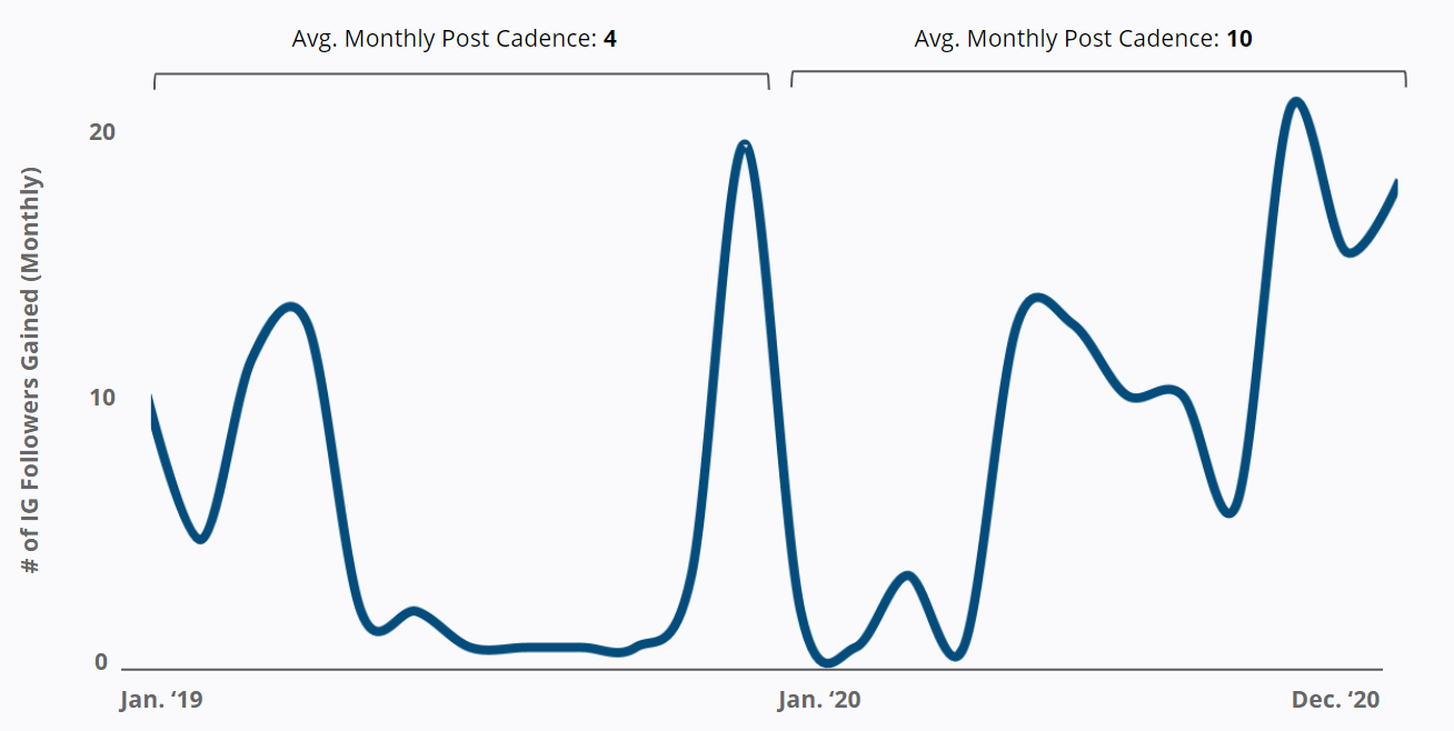 Paypal - Instagram - Average Monthly Post Cadence Increase