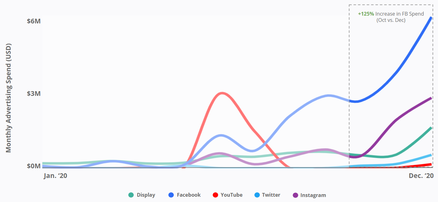 Paypal - Monthly Advertising Spend - Increase in FB Spend
