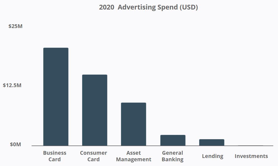 J.P. Morgan - 2020 Advertising Spend