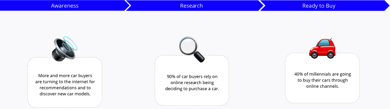 Vehicle Purchasing Funnel