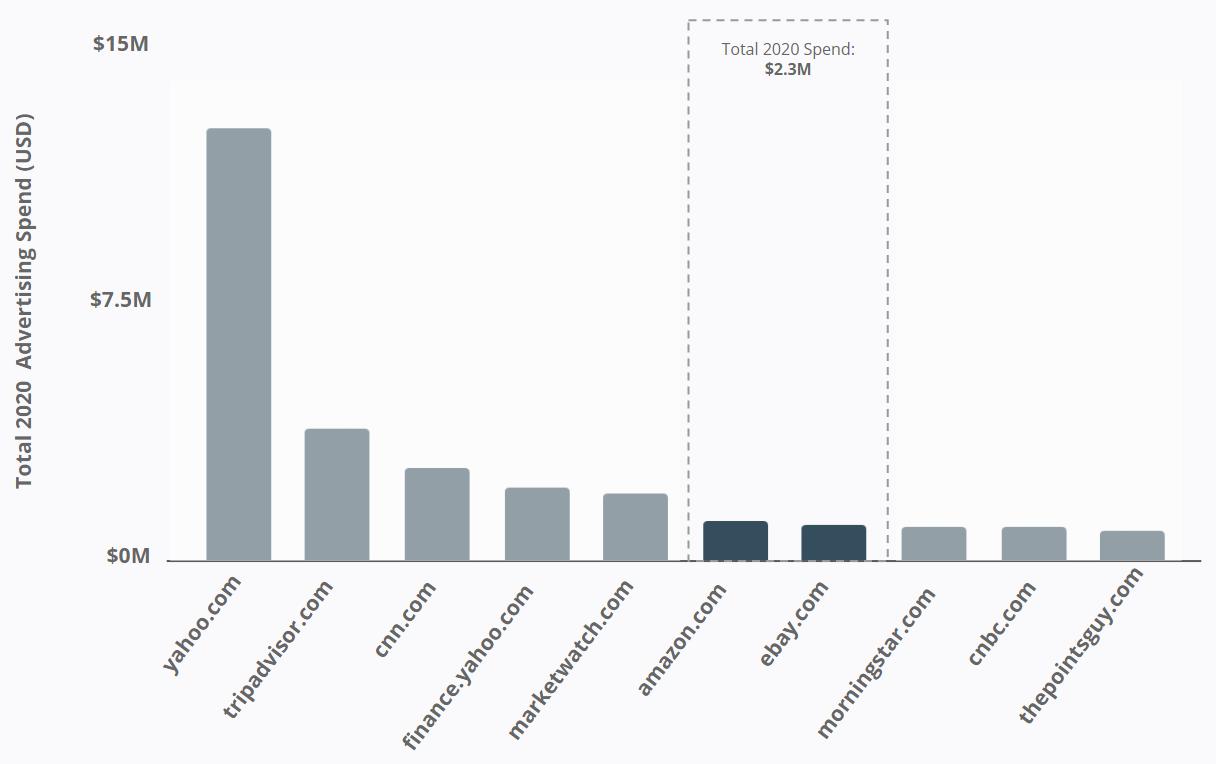 J.P. Morgan - Online eCommerce Platforms Advertising Spend