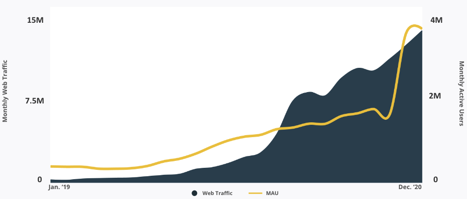 Monthly Web Traffic