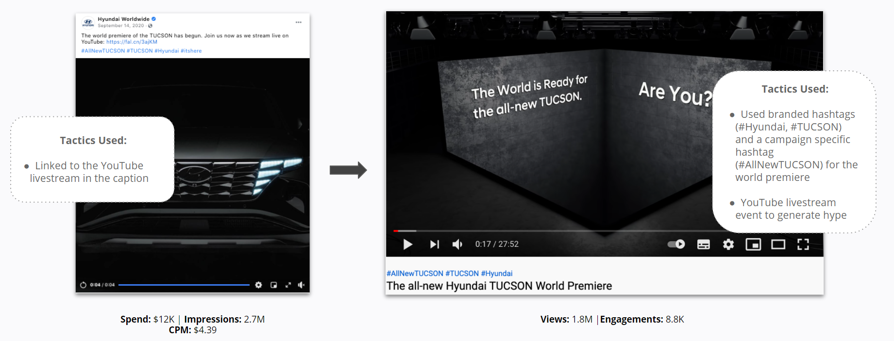 Hyundai - Top Facebook Ad Campaign