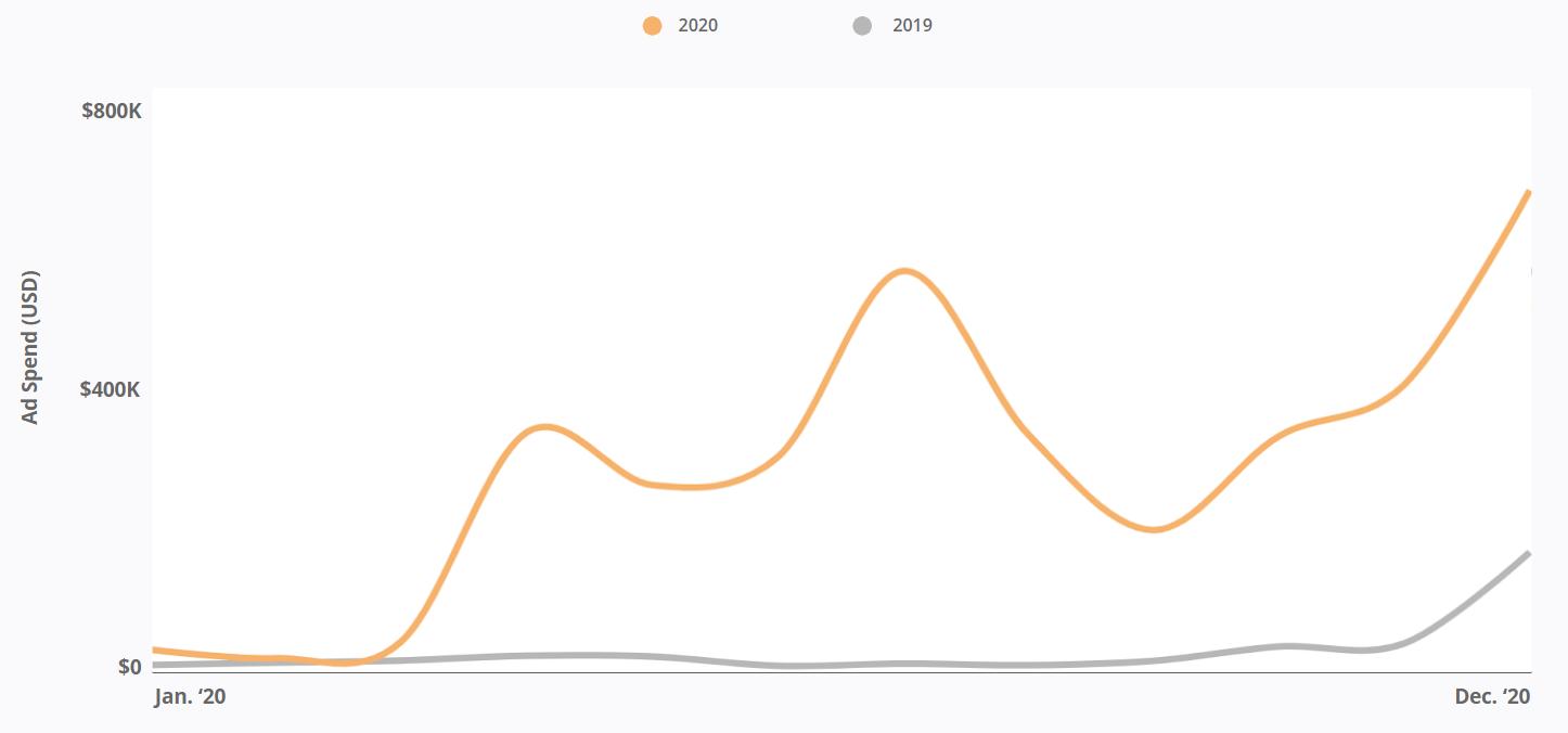 Meditation Apps - Ad Spend -  2020 vs. 2019