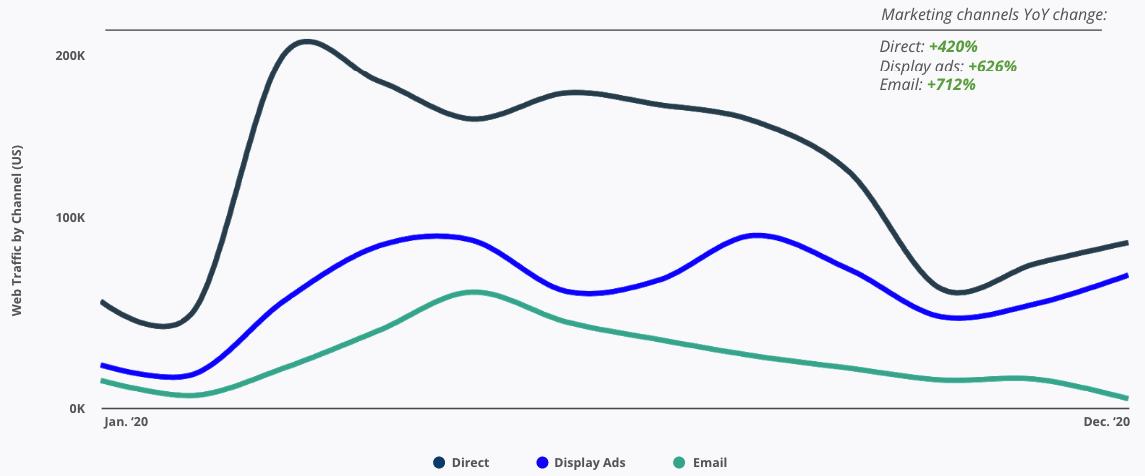 Web Traffic by channel