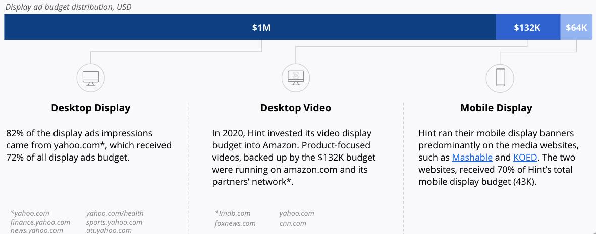 Display ad budget distribution