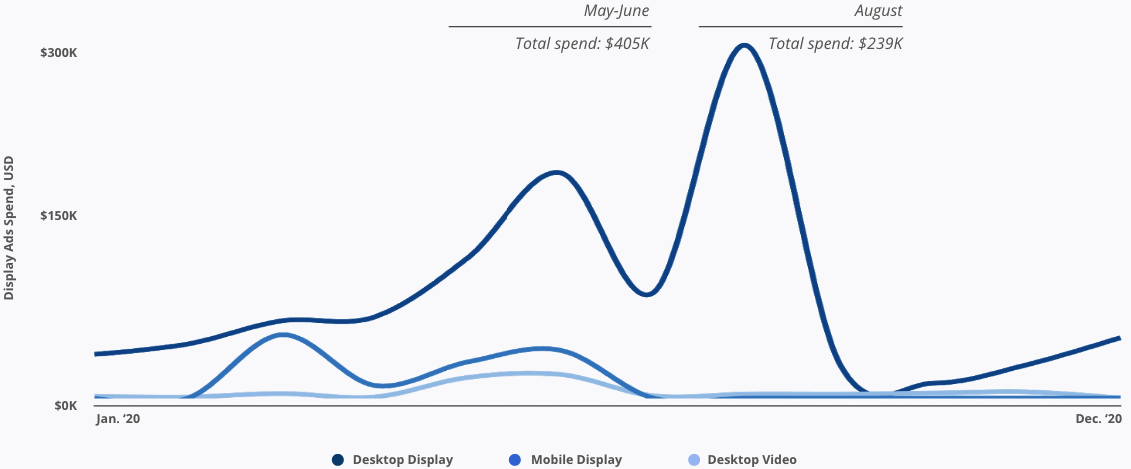 Display Ad Spend