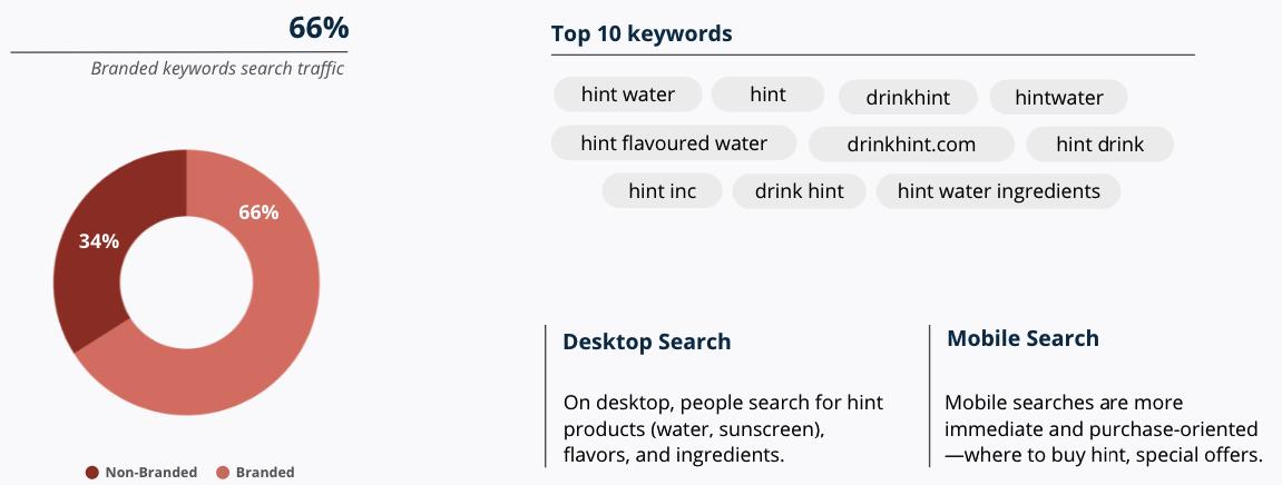 Top Keywords