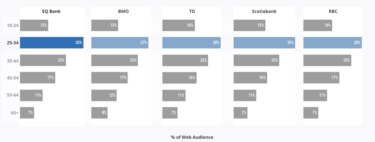 Percentage of Audience