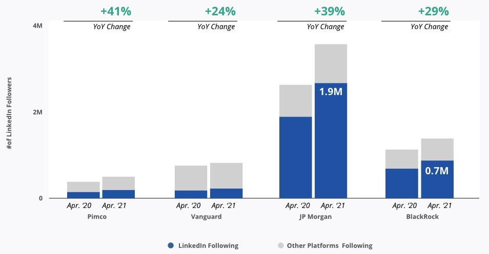 Number of LinkedIn Followers