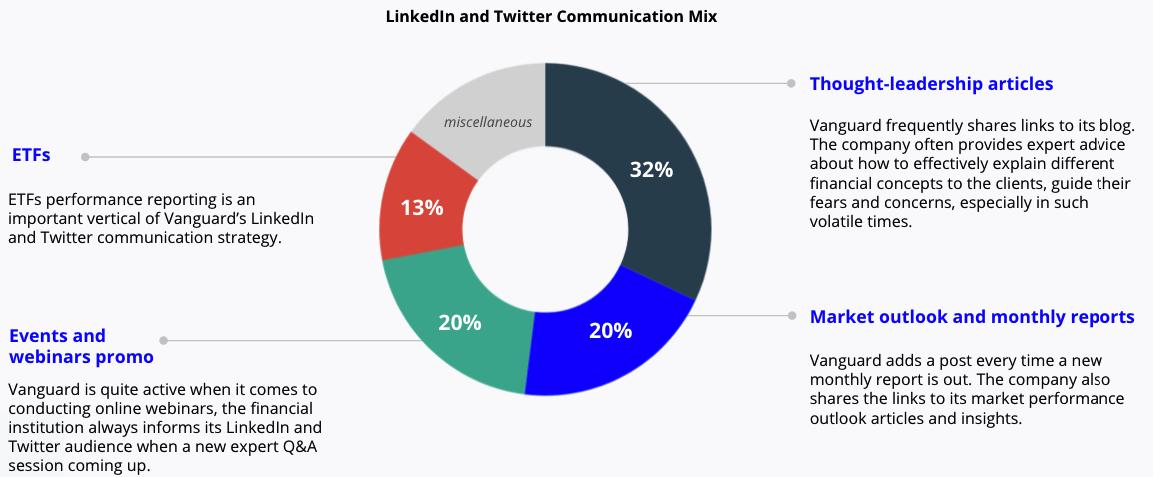 Communication mix