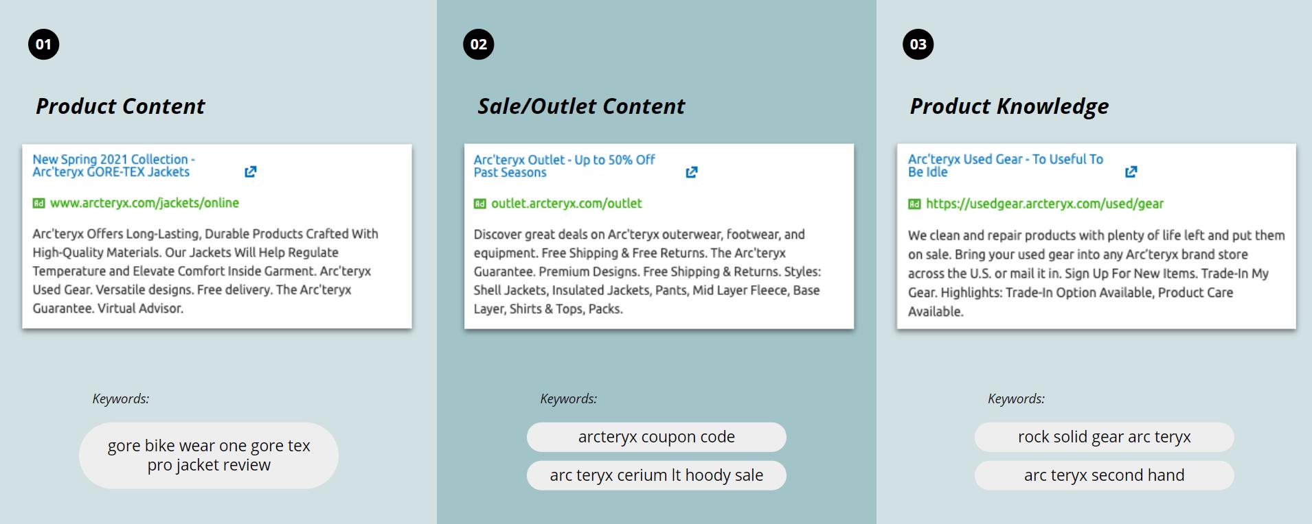 Arcteryx - Paid Ad Copy - long-tail keywords