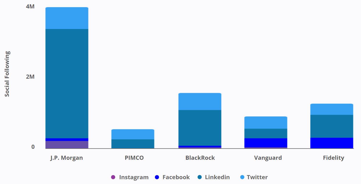 Canada Financial Services - Twitter and Linked Social Following