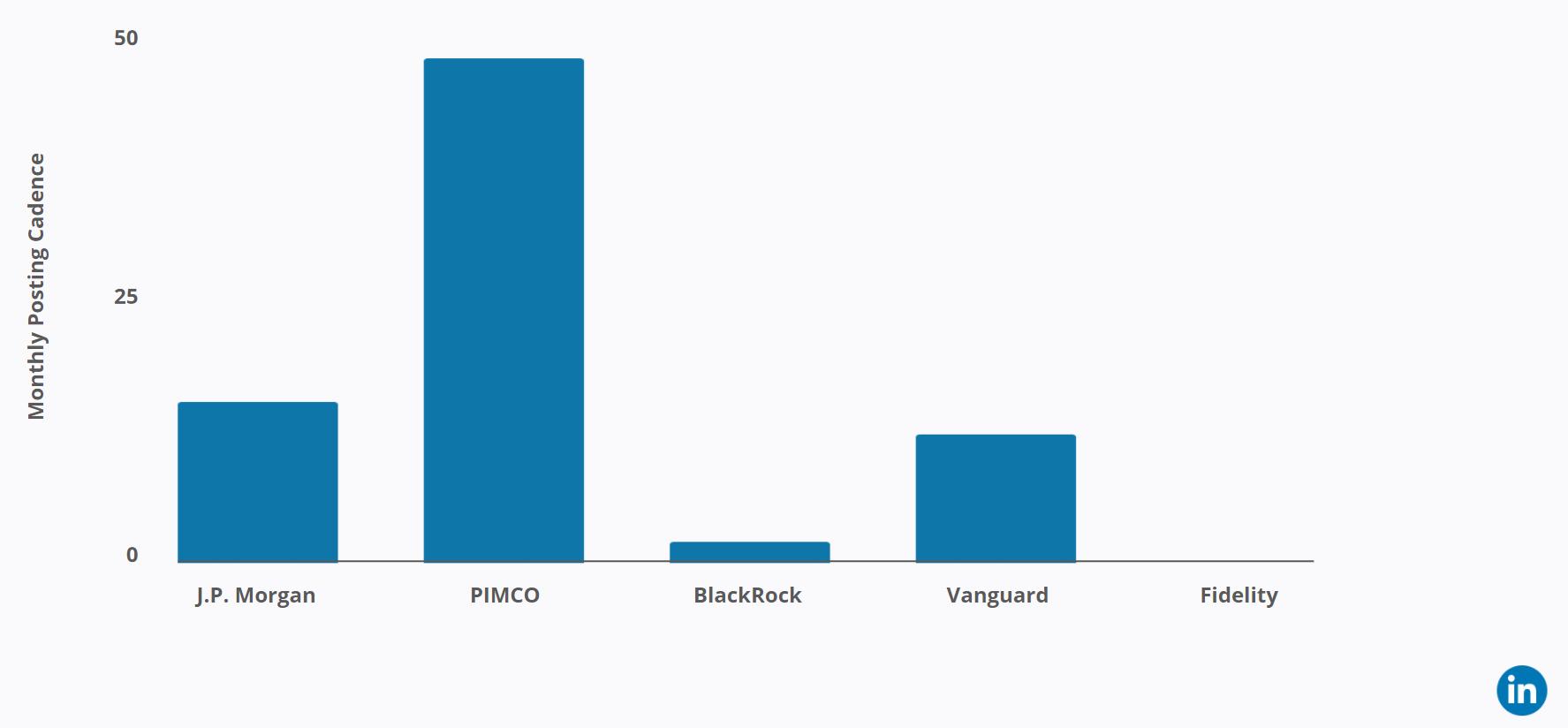 PIMCO - Vanguard - Linkedin Post Cadence