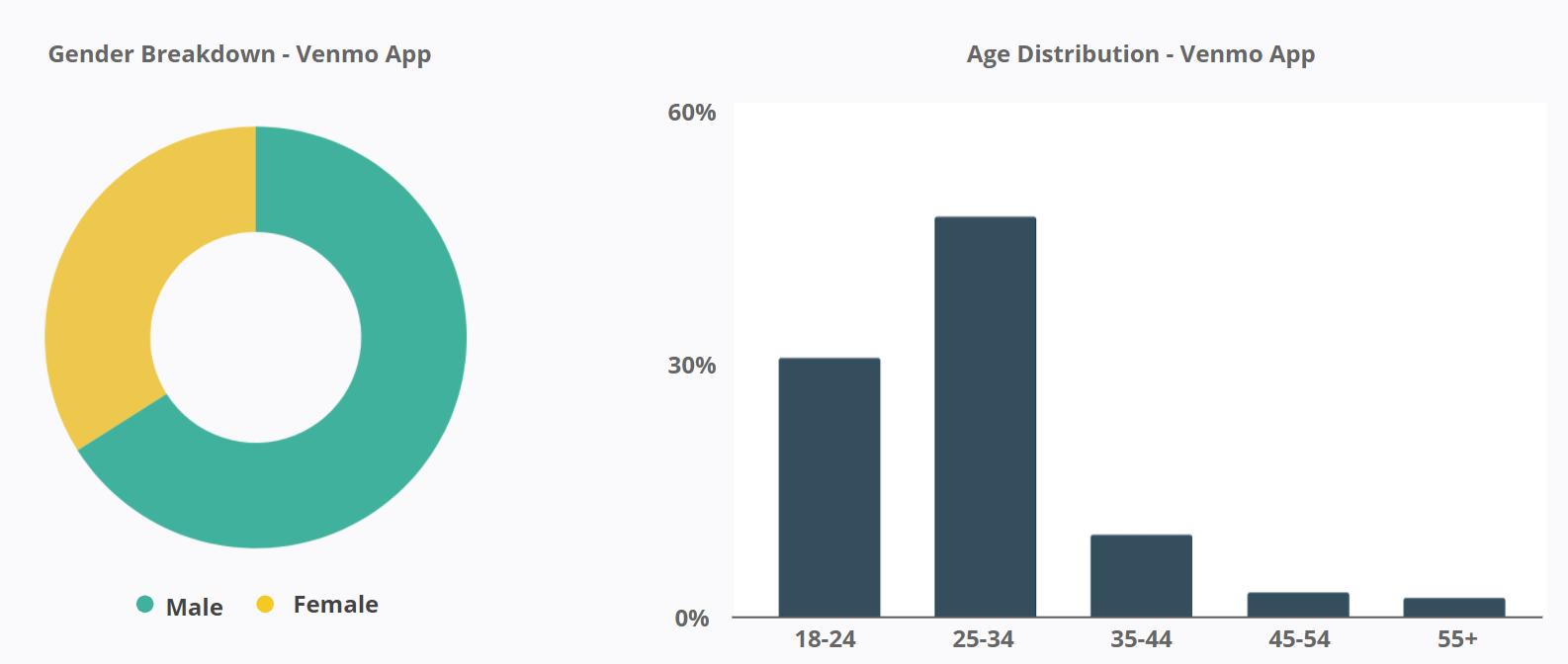 Venmo - Demographics