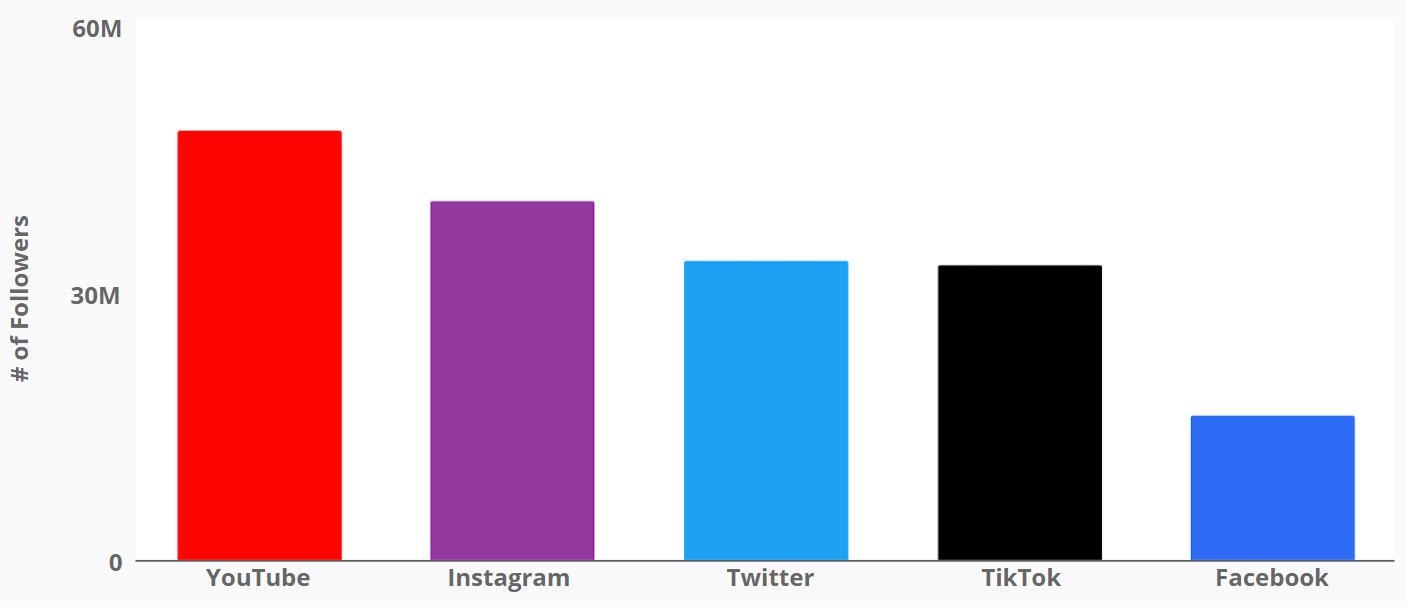 BTS - # of Social Followers