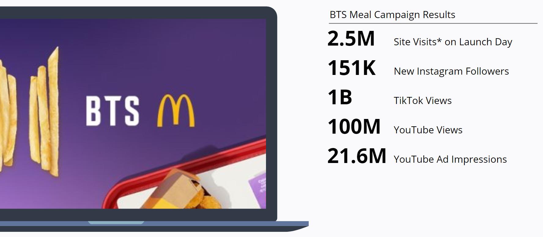 McDonalds - Famous Order - BTS Meal