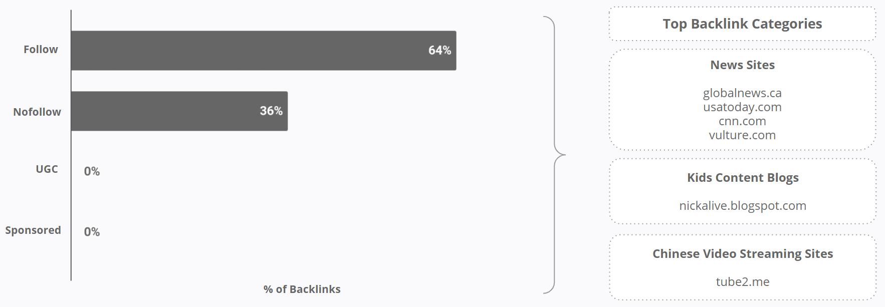 Pinkfong - % of Backlinks