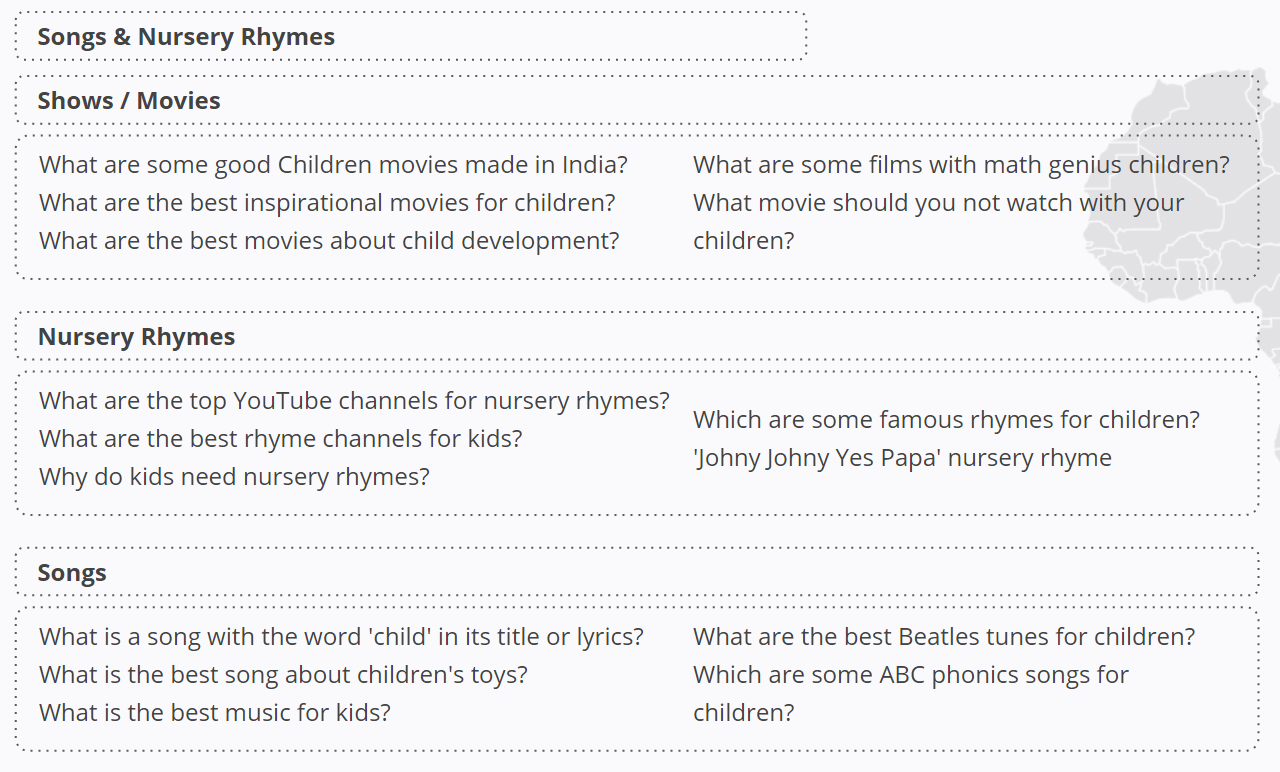 Kids Content - Recommendation Searches - Africa and North America